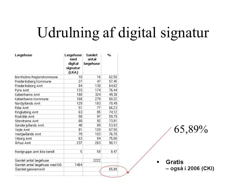 Udrulning af digital signatur  Gratis – også i 2006 (CKI) 65,89%