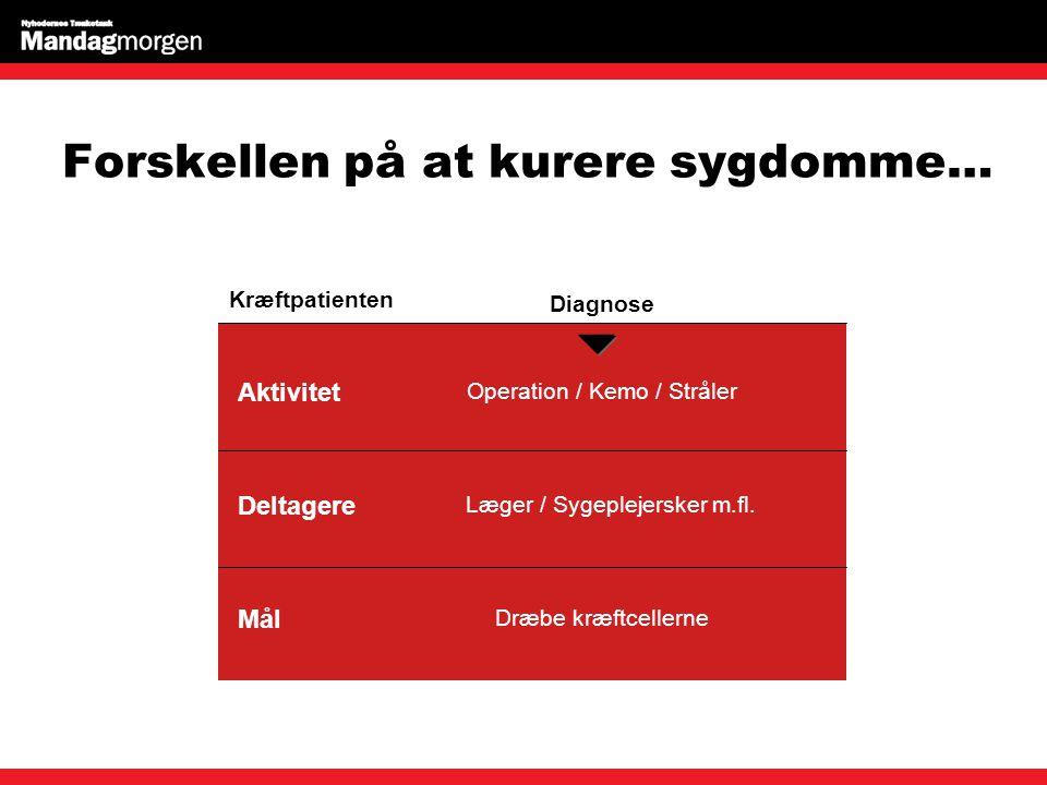 Forskellen på at kurere sygdomme… Aktivitet Deltagere Mål Operation / Kemo / Stråler Læger / Sygeplejersker m.fl.
