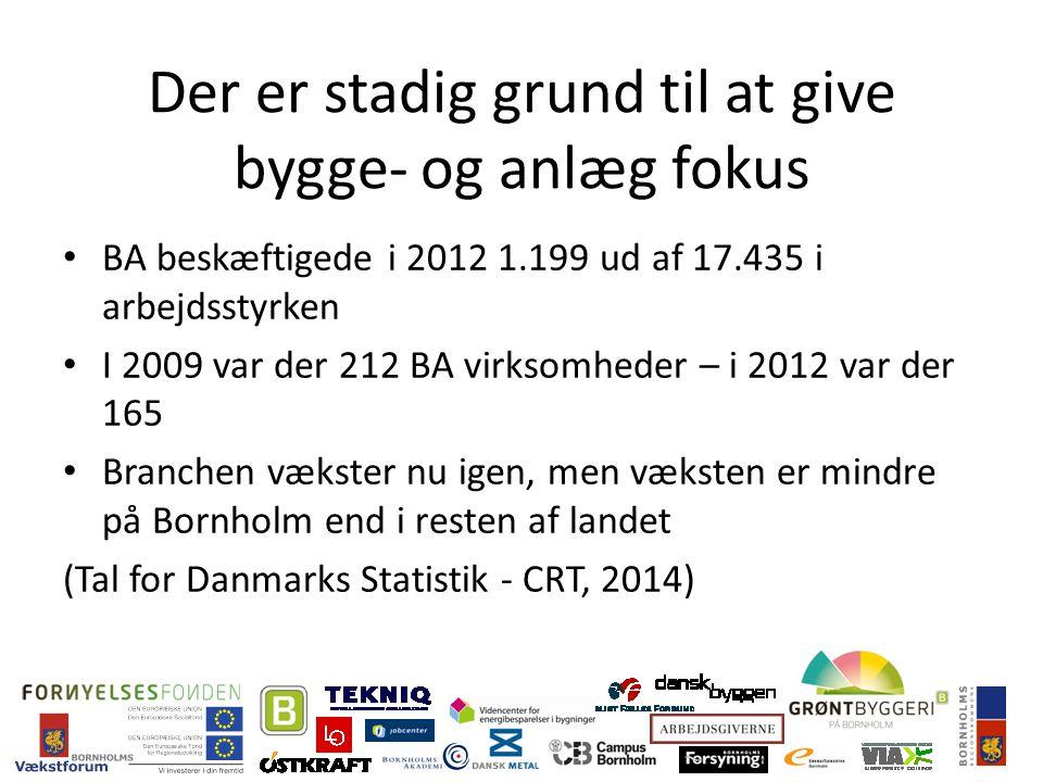 Der er stadig grund til at give bygge- og anlæg fokus BA beskæftigede i 2012 1.199 ud af 17.435 i arbejdsstyrken I 2009 var der 212 BA virksomheder – i 2012 var der 165 Branchen vækster nu igen, men væksten er mindre på Bornholm end i resten af landet (Tal for Danmarks Statistik - CRT, 2014)