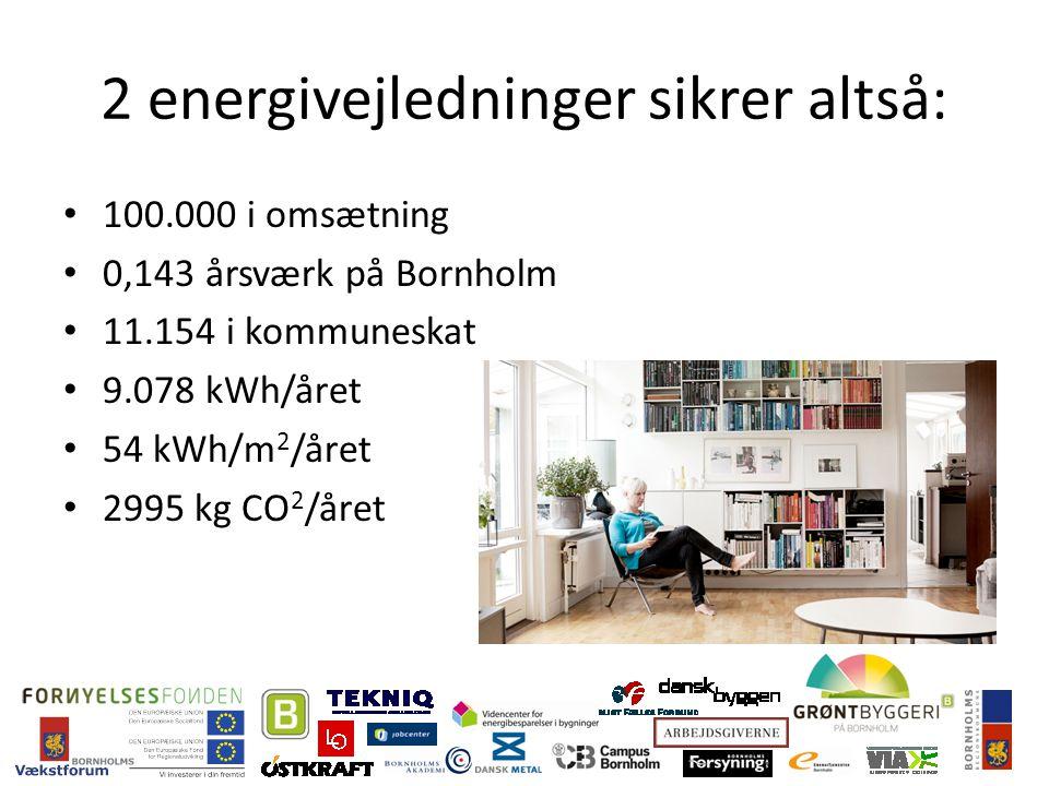 2 energivejledninger sikrer altså: 100.000 i omsætning 0,143 årsværk på Bornholm 11.154 i kommuneskat 9.078 kWh/året 54 kWh/m 2 /året 2995 kg CO 2 /året