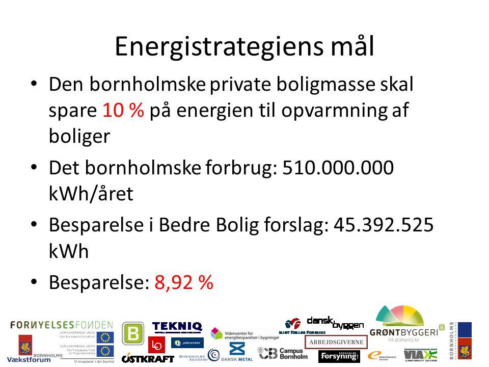 Energistrategiens mål Den bornholmske private boligmasse skal spare 10 % på energien til opvarmning af boliger Det bornholmske forbrug: 510.000.000 kWh/året Besparelse i Bedre Bolig forslag: 45.392.525 kWh Besparelse: 8,92 %