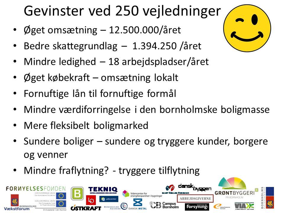 Gevinster ved 250 vejledninger Øget omsætning – 12.500.000/året Bedre skattegrundlag – 1.394.250 /året Mindre ledighed – 18 arbejdspladser/året Øget købekraft – omsætning lokalt Fornuftige lån til fornuftige formål Mindre værdiforringelse i den bornholmske boligmasse Mere fleksibelt boligmarked Sundere boliger – sundere og tryggere kunder, borgere og venner Mindre fraflytning.