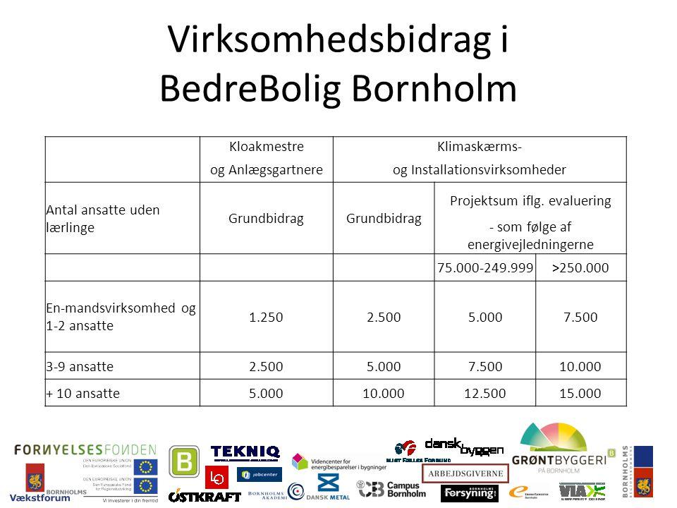 Virksomhedsbidrag i BedreBolig Bornholm KloakmestreKlimaskærms- og Anlægsgartnereog Installationsvirksomheder Antal ansatte uden lærlinge Grundbidrag Projektsum iflg.
