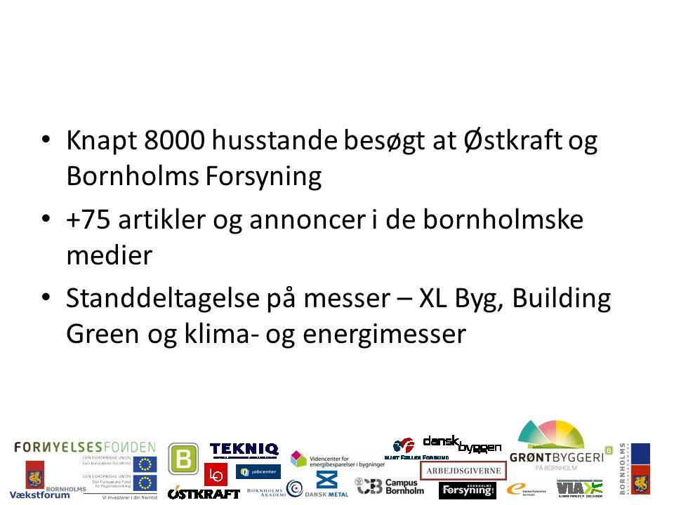 Knapt 8000 husstande besøgt at Østkraft og Bornholms Forsyning +75 artikler og annoncer i de bornholmske medier Standdeltagelse på messer – XL Byg, Building Green og klima- og energimesser