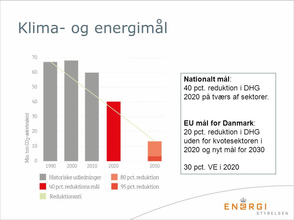 Klima- og energimål Nationalt mål: 40 pct. reduktion i DHG 2020 på tværs af sektorer.