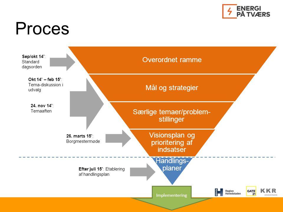 Overordnet ramme Mål og strategier Særlige temaer/problem- stillinger Visionsplan og prioritering af indsatser Handlings- planer Proces Sep/okt 14': Standard dagsorden 24.