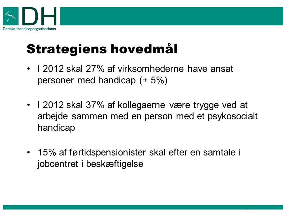 Strategiens hovedmål I 2012 skal 27% af virksomhederne have ansat personer med handicap (+ 5%) I 2012 skal 37% af kollegaerne være trygge ved at arbejde sammen med en person med et psykosocialt handicap 15% af førtidspensionister skal efter en samtale i jobcentret i beskæftigelse
