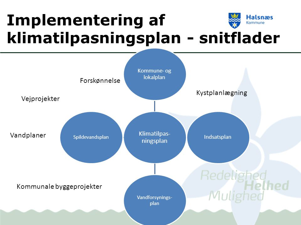 Implementering af klimatilpasningsplan - snitflader Klimatilpas- ningsplan Kommune- og lokalplan Indsatsplan Vandforsynings- plan Spildevandsplan Kystplanlægning Forskønnelse Vandplaner Vejprojekter Kommunale byggeprojekter