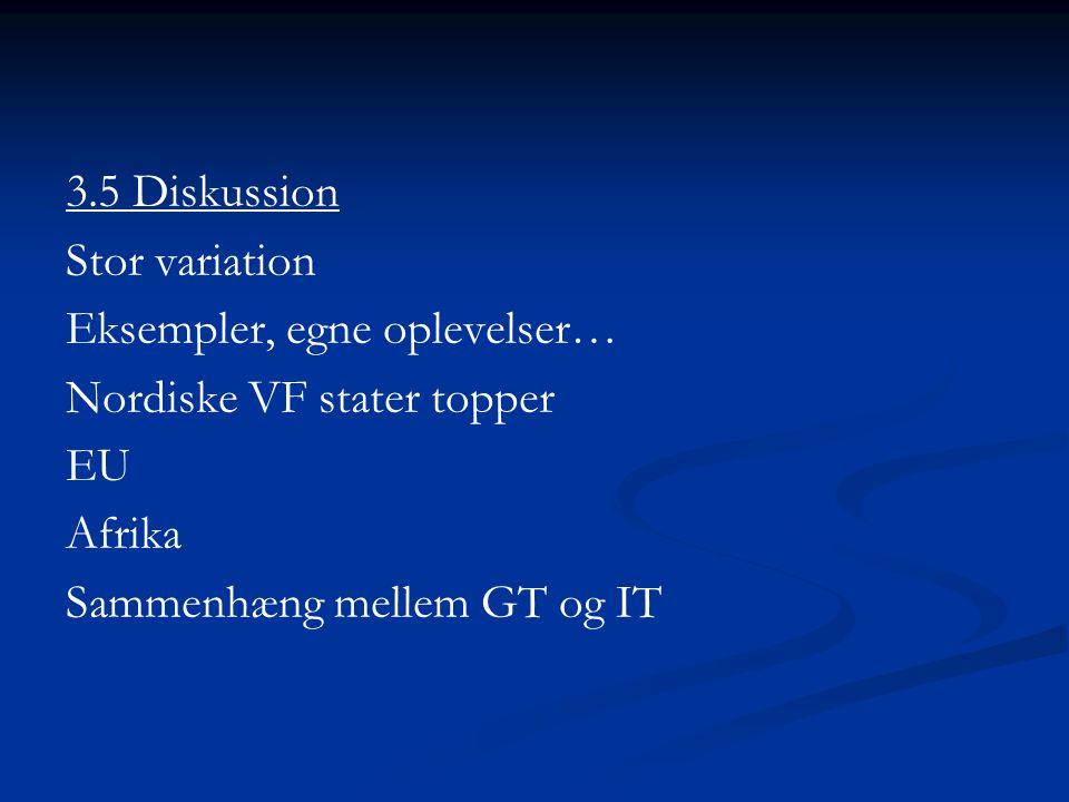 3.5 Diskussion Stor variation Eksempler, egne oplevelser… Nordiske VF stater topper EU Afrika Sammenhæng mellem GT og IT