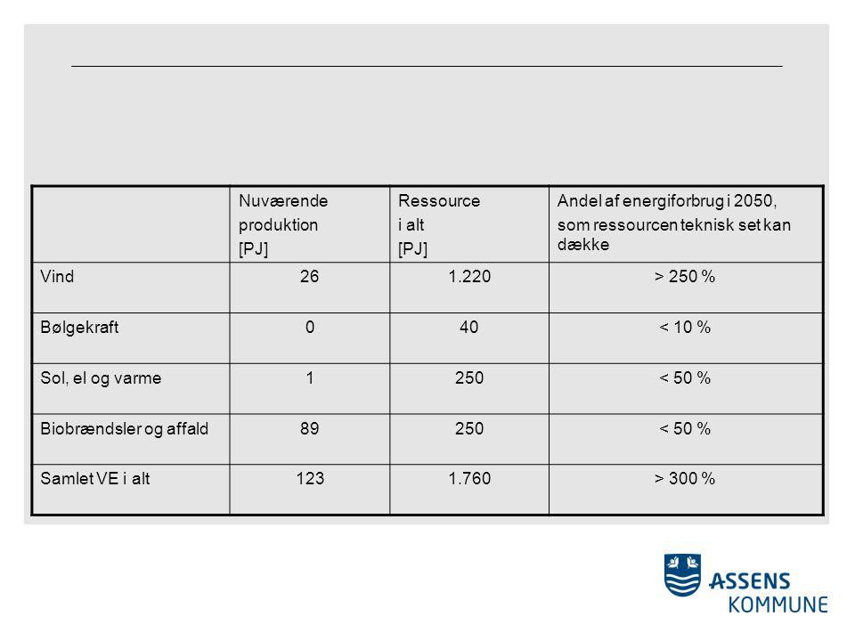 Nuværende produktion [PJ] Ressource i alt [PJ] Andel af energiforbrug i 2050, som ressourcen teknisk set kan dække Vind261.220> 250 % Bølgekraft040< 10 % Sol, el og varme1250< 50 % Biobrændsler og affald89250< 50 % Samlet VE i alt1231.760> 300 %