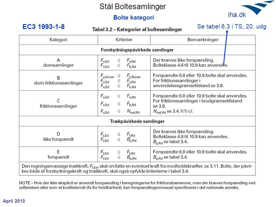 Stål Boltesamlinger April 2010 iha.dk Bolte kategori Se tabel 6.3 i TS, 20. udg EC3 1993-1-8