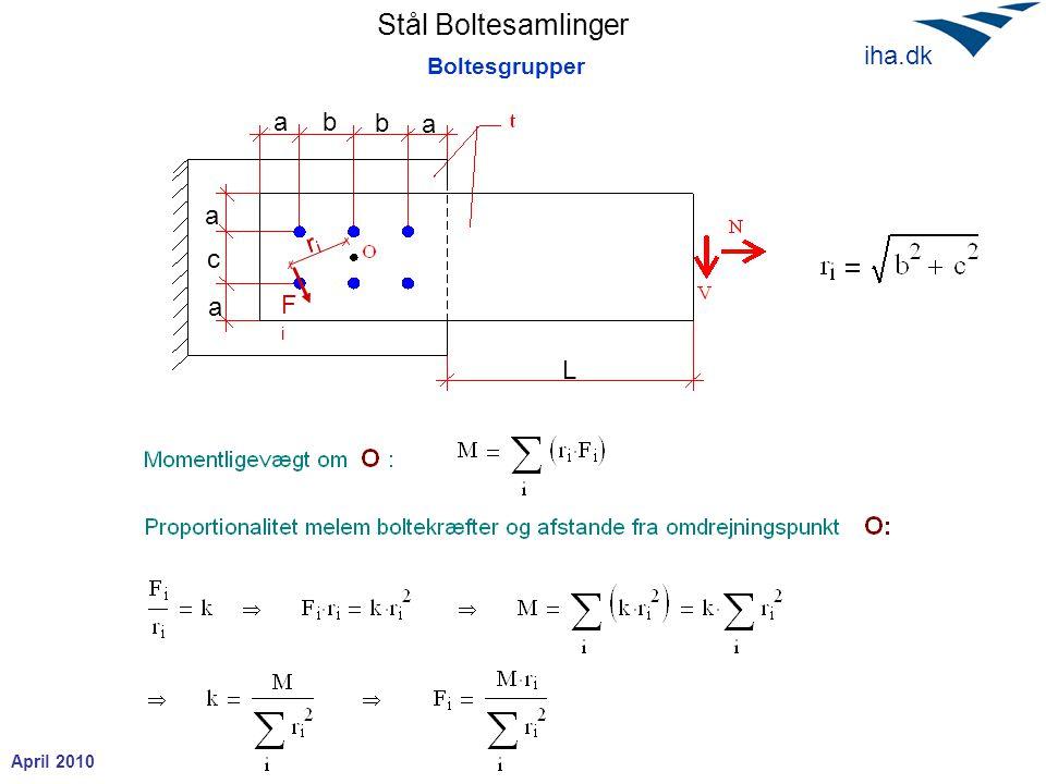 Stål Boltesamlinger April 2010 iha.dk Boltesgrupper b L b a a a c a FiFi riri