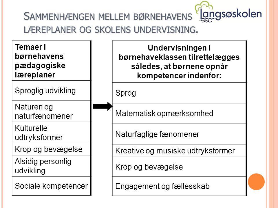S AMMENHÆNGEN MELLEM BØRNEHAVENS LÆREPLANER OG SKOLENS UNDERVISNING.