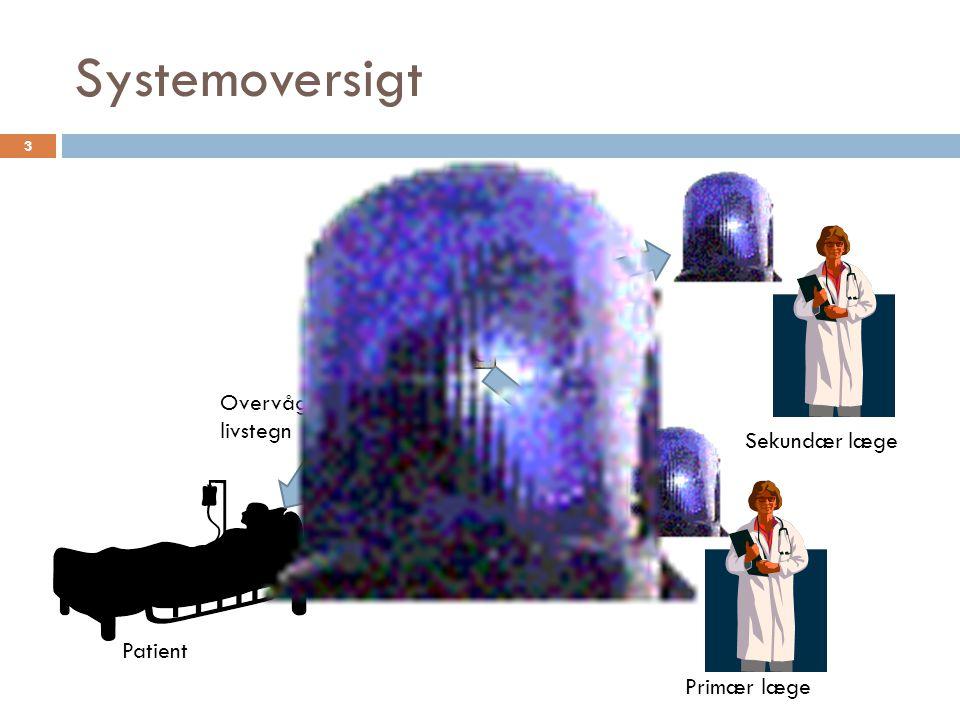 Systemoversigt Primær læge Sekundær læge Patient Overvåger livstegn 3