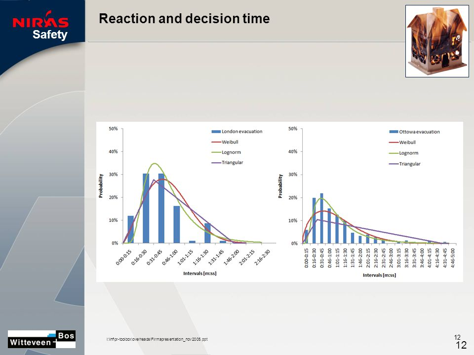 Safety I:\inf\pr-toolbox\overheads\Firmapresentation_nov2005.ppt 12 Reaction and decision time 12