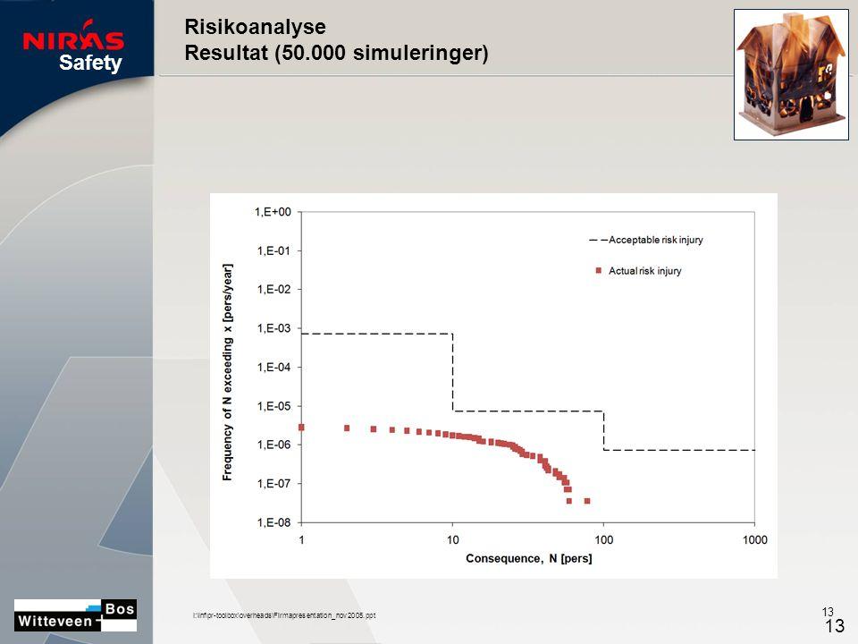 Safety I:\inf\pr-toolbox\overheads\Firmapresentation_nov2005.ppt 13 Risikoanalyse Resultat (50.000 simuleringer)
