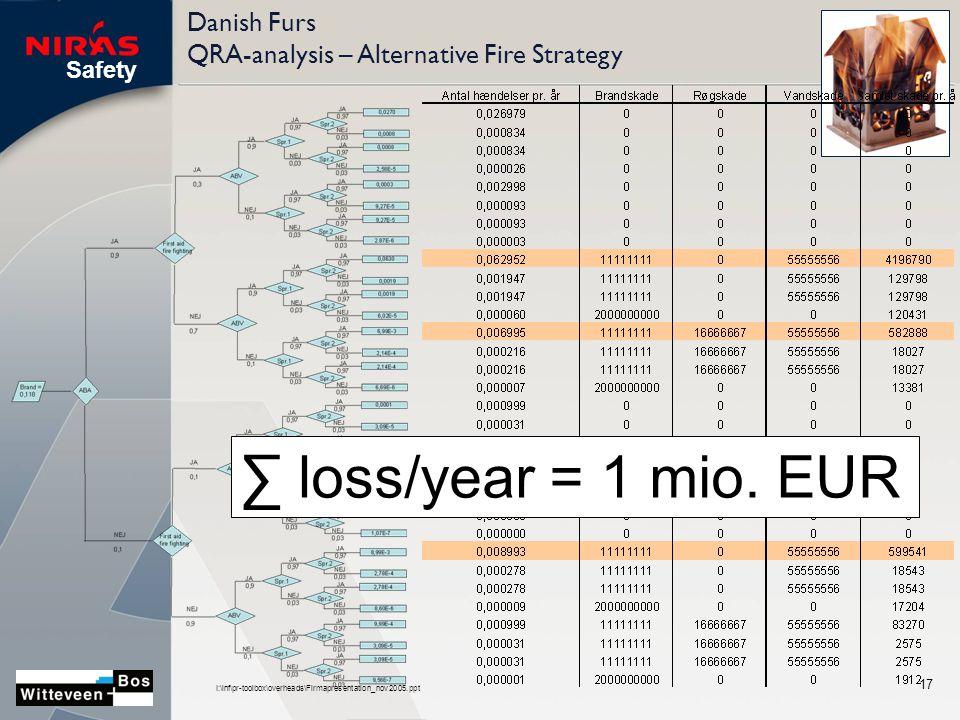 Safety I:\inf\pr-toolbox\overheads\Firmapresentation_nov2005.ppt 17 Danish Furs QRA-analysis – Alternative Fire Strategy ∑ loss/year = 1 mio.