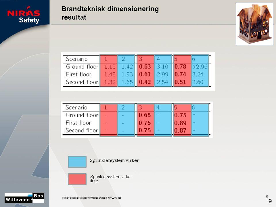 Safety I:\inf\pr-toolbox\overheads\Firmapresentation_nov2005.ppt 9 9 Sprinklersystem virker ikke Brandteknisk dimensionering resultat