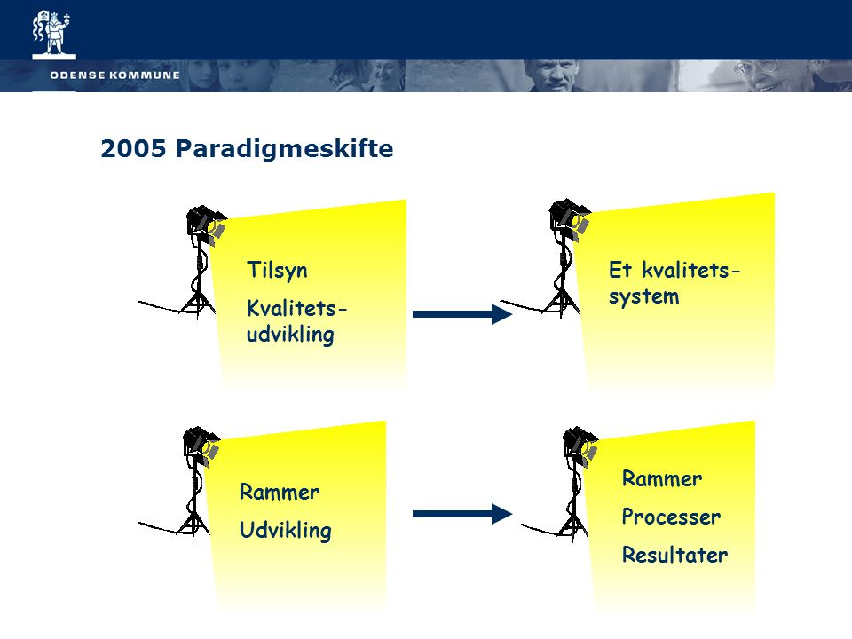2005 Paradigmeskifte Tilsyn Kvalitets- udvikling Et kvalitets- system Rammer Udvikling Rammer Processer Resultater