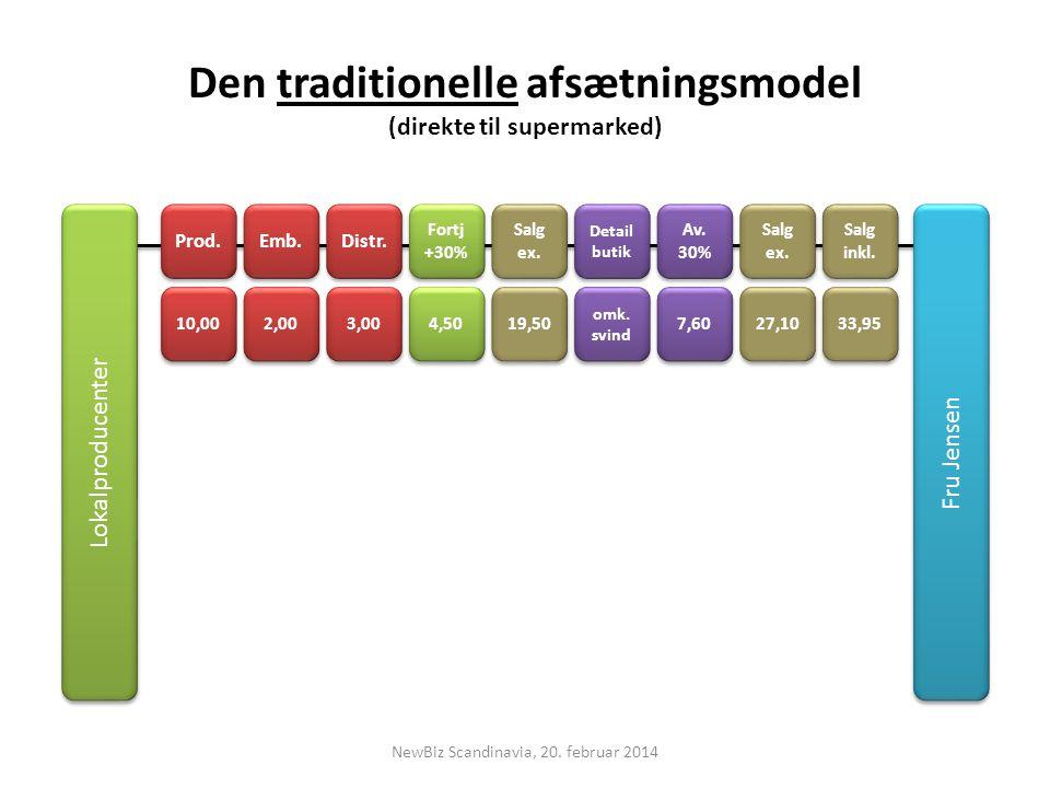 Den traditionelle afsætningsmodel (direkte til supermarked) Prod.