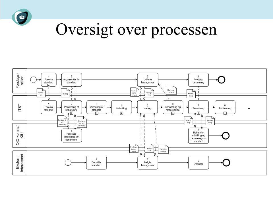 Oversigt over processen