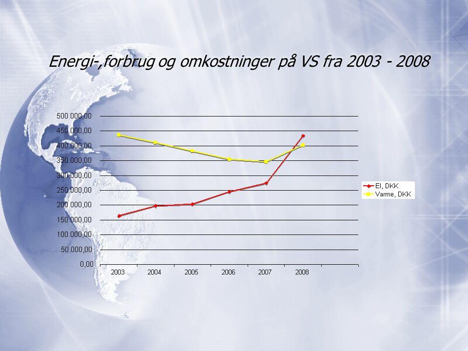 Energi-,forbrug og omkostninger på VS fra 2003 - 2008