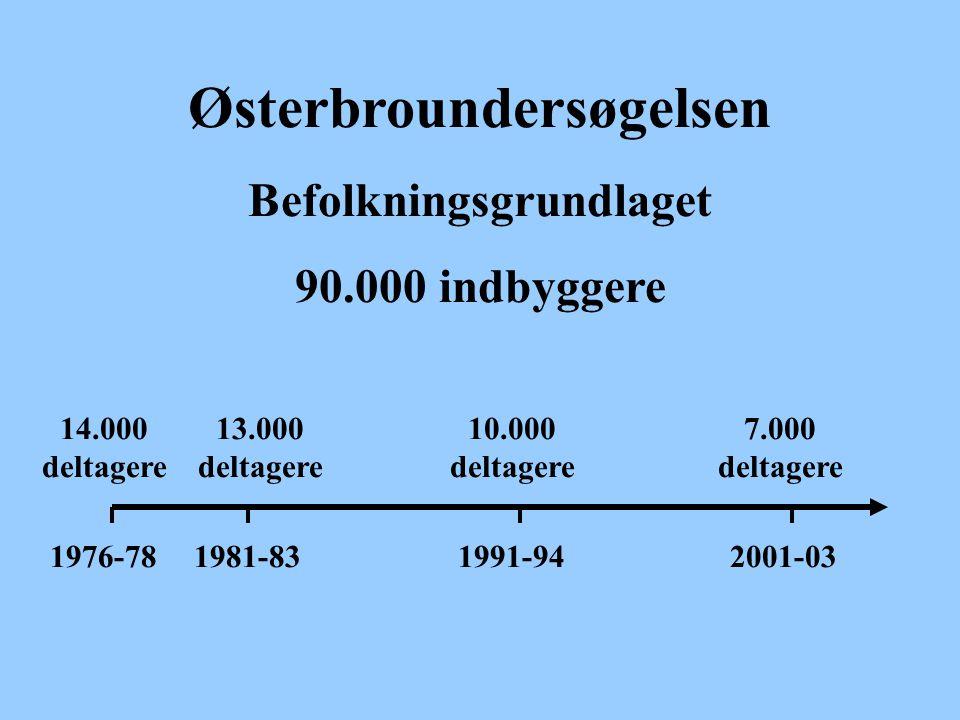 Østerbroundersøgelsen Befolkningsgrundlaget 90.000 indbyggere 1976-781981-831991-942001-03 14.000 deltagere 13.000 deltagere 10.000 deltagere 7.000 deltagere
