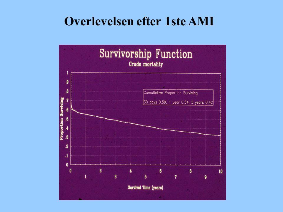 Overlevelsen efter 1ste AMI