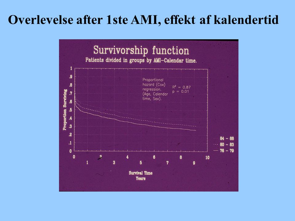 Overlevelse after 1ste AMI, effekt af kalendertid