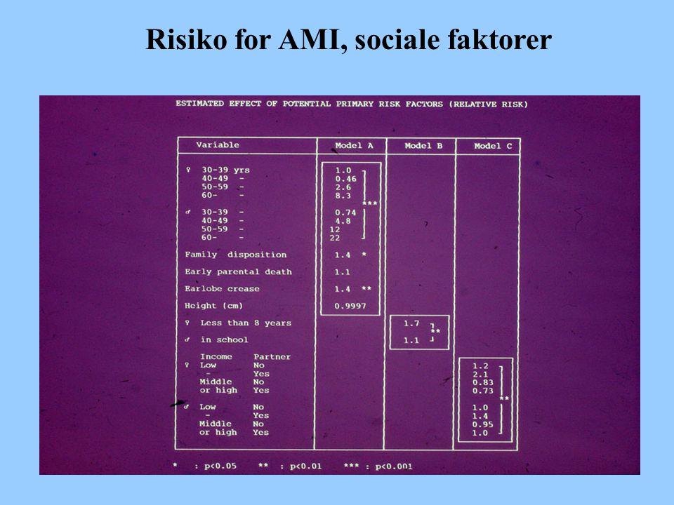 Risiko for AMI, sociale faktorer