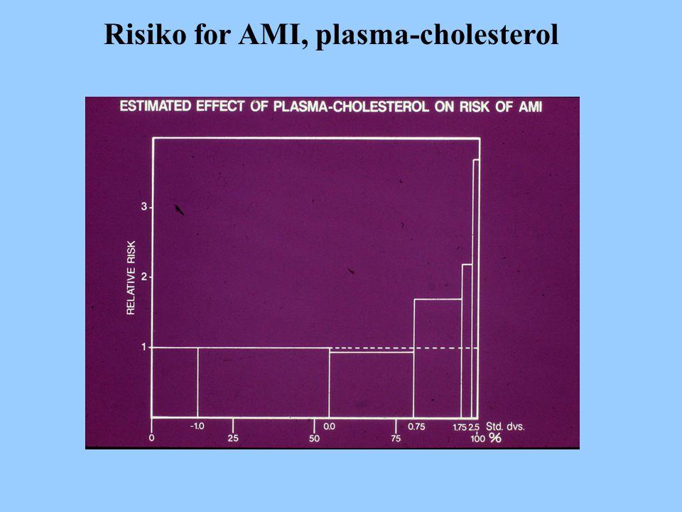 Risiko for AMI, plasma-cholesterol