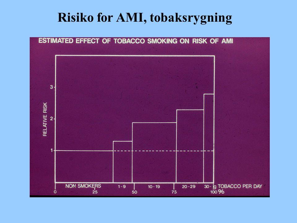 Risiko for AMI, tobaksrygning