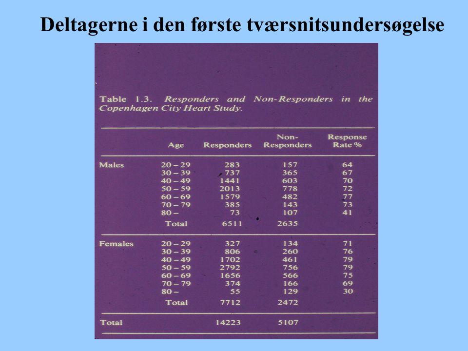 Deltagerne i den første tværsnitsundersøgelse