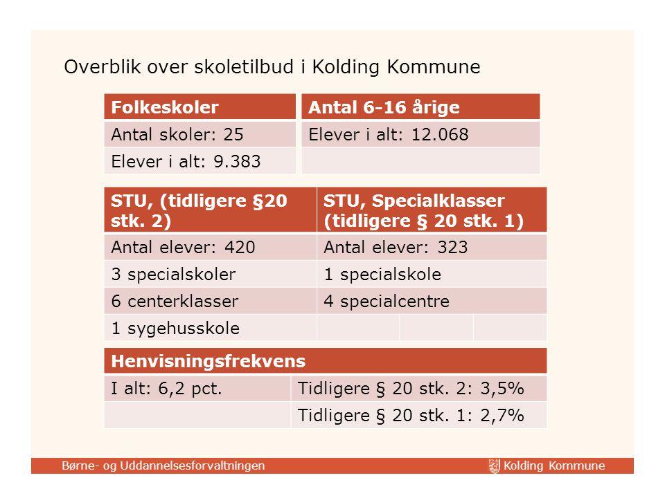 Kolding Kommune Børne- og Uddannelsesforvaltningen STU, (tidligere §20 stk.