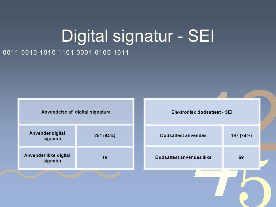 Digital signatur - SEI Anvendelse af digital signature Anvender digital signatur 251 (94%) Anvender ikke digital signatur 15 Elektronisk dødsattest - SEI Dødsattest anvendes197 (74%) Dødsattest anvendes ikke69