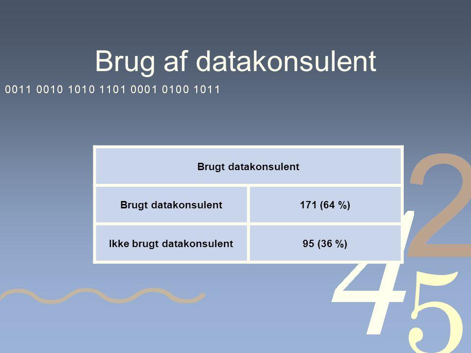Brug af datakonsulent Brugt datakonsulent 171 (64 %) Ikke brugt datakonsulent95 (36 %)