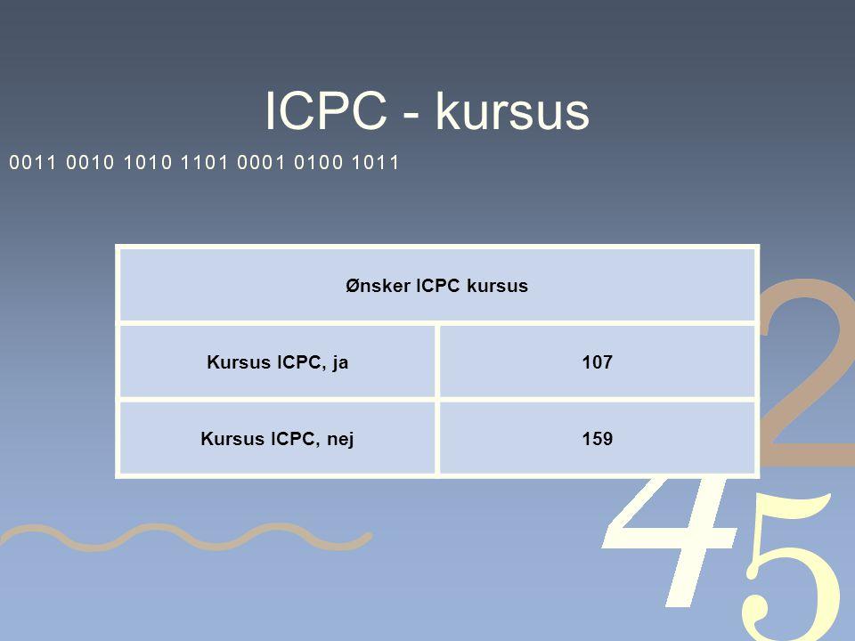 ICPC - kursus Ønsker ICPC kursus Kursus ICPC, ja107 Kursus ICPC, nej159