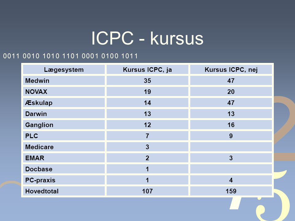 ICPC - kursus LægesystemKursus ICPC, jaKursus ICPC, nej Medwin3547 NOVAX1920 Æskulap1447 Darwin13 Ganglion1216 PLC79 Medicare3 EMAR23 Docbase1 PC-praxis14 Hovedtotal107159