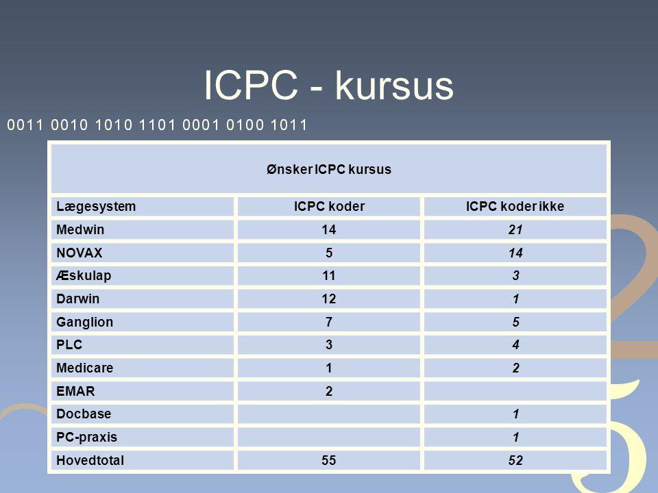 ICPC - kursus Ønsker ICPC kursus LægesystemICPC koderICPC koder ikke Medwin1421 NOVAX514 Æskulap113 Darwin121 Ganglion75 PLC34 Medicare12 EMAR2 Docbase 1 PC-praxis 1 Hovedtotal5552