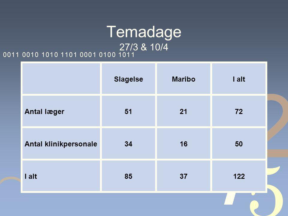Temadage 27/3 & 10/4 SlagelseMariboI alt Antal læger512172 Antal klinikpersonale341650 I alt8537122