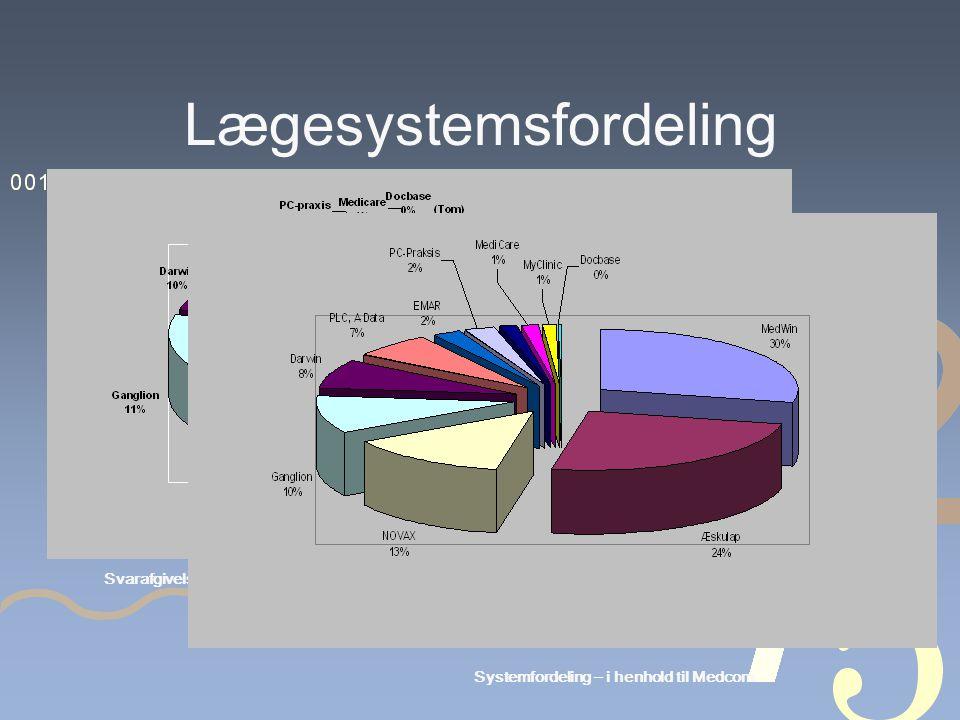 Lægesystemsfordeling Svarafgivelser - systemfordeling Systemfordeling – i henhold til Medcom