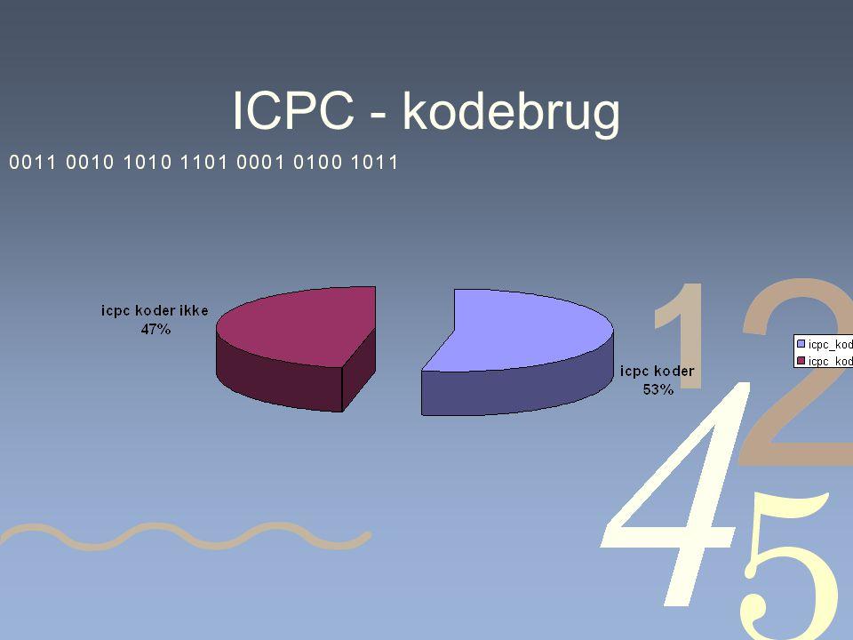 ICPC - kodebrug