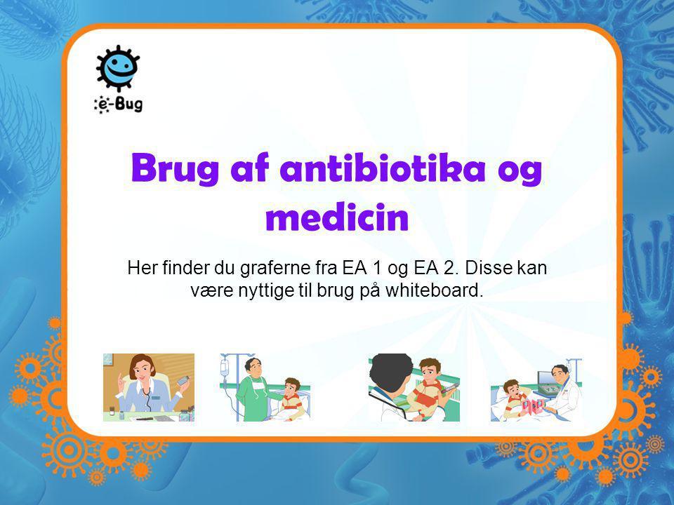 Brug af antibiotika og medicin Her finder du graferne fra EA 1 og EA 2.