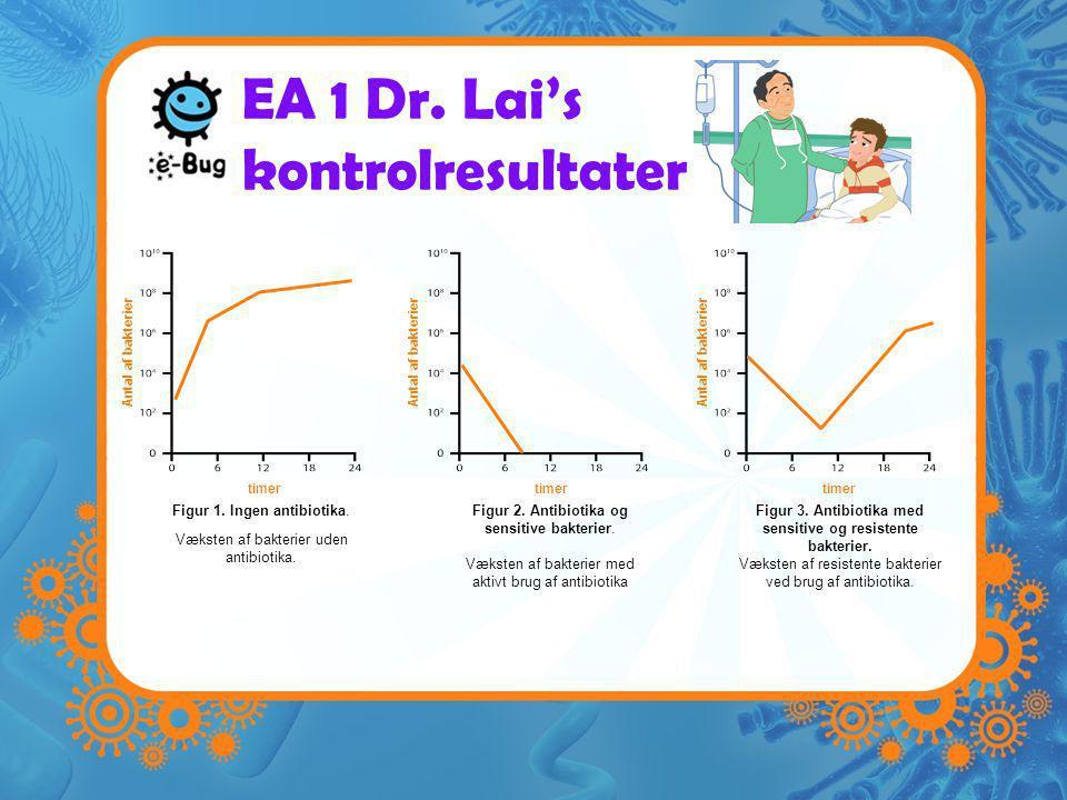 EA 1 Dr. Lai's kontrolresultater timer Antal af bakterier timer Antal af bakterier Figur 1.