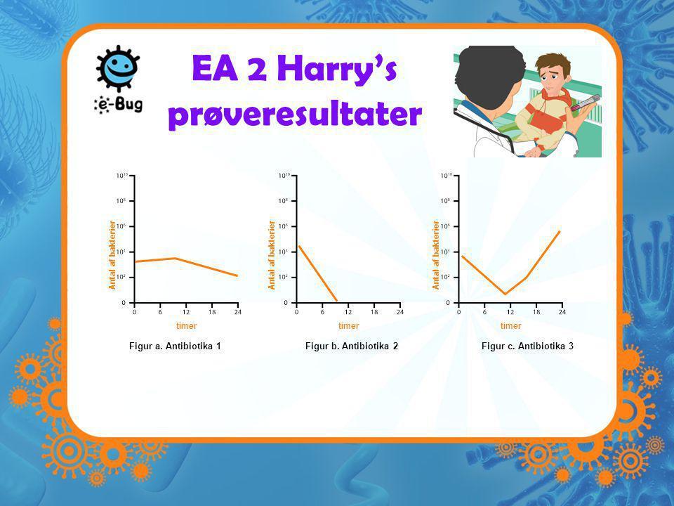 EA 2 Harry's prøveresultater Figur a. Antibiotika 1Figur b.