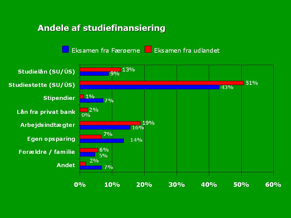 Andele af studiefinansiering