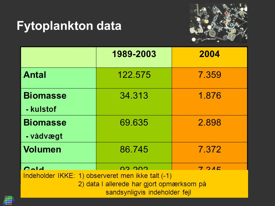 Fytoplankton data 1989-20032004 Antal122.5757.359 Biomasse - kulstof 34.3131.876 Biomasse - vådvægt 69.6352.898 Volumen86.7457.372 Gald93.2027.345 Indeholder IKKE: 1) observeret men ikke talt (-1) 2) data I allerede har gjort opmærksom på sandsynligvis indeholder fejl