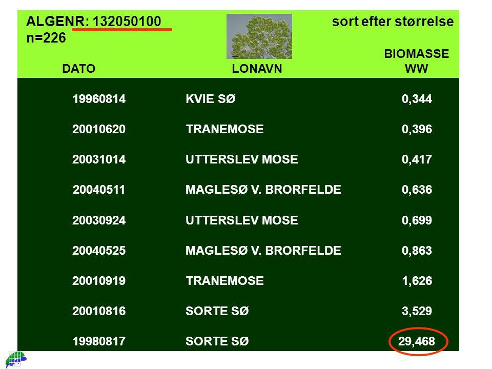 DATOLONAVN BIOMASSE WW 19960814KVIE SØ0,344 20010620TRANEMOSE0,396 20031014UTTERSLEV MOSE0,417 20040511MAGLESØ V.