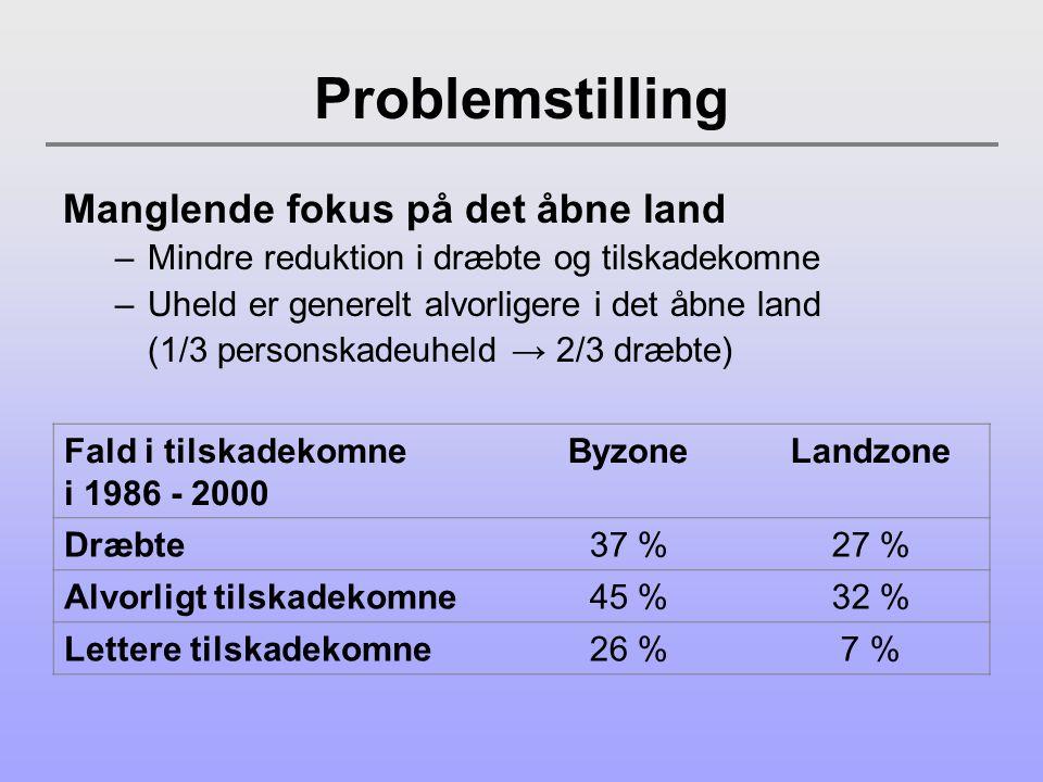 Problemstilling Manglende fokus på det åbne land –Mindre reduktion i dræbte og tilskadekomne –Uheld er generelt alvorligere i det åbne land (1/3 personskadeuheld → 2/3 dræbte) Fald i tilskadekomne i 1986 - 2000 ByzoneLandzone Dræbte37 %27 % Alvorligt tilskadekomne45 %32 % Lettere tilskadekomne26 %7 %