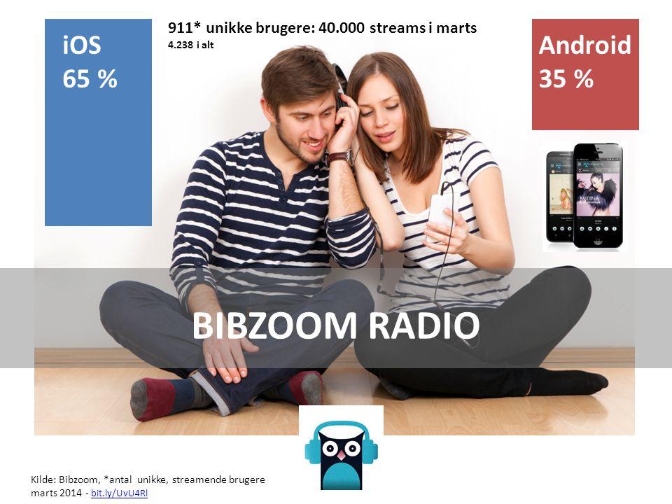 iOS 65 % Android 35 % BIBZOOM RADIO 911* unikke brugere: 40.000 streams i marts 4.238 i alt Kilde: Bibzoom, *antal unikke, streamende brugere marts 2014 - bit.ly/UvU4Rl bit.ly/UvU4Rl